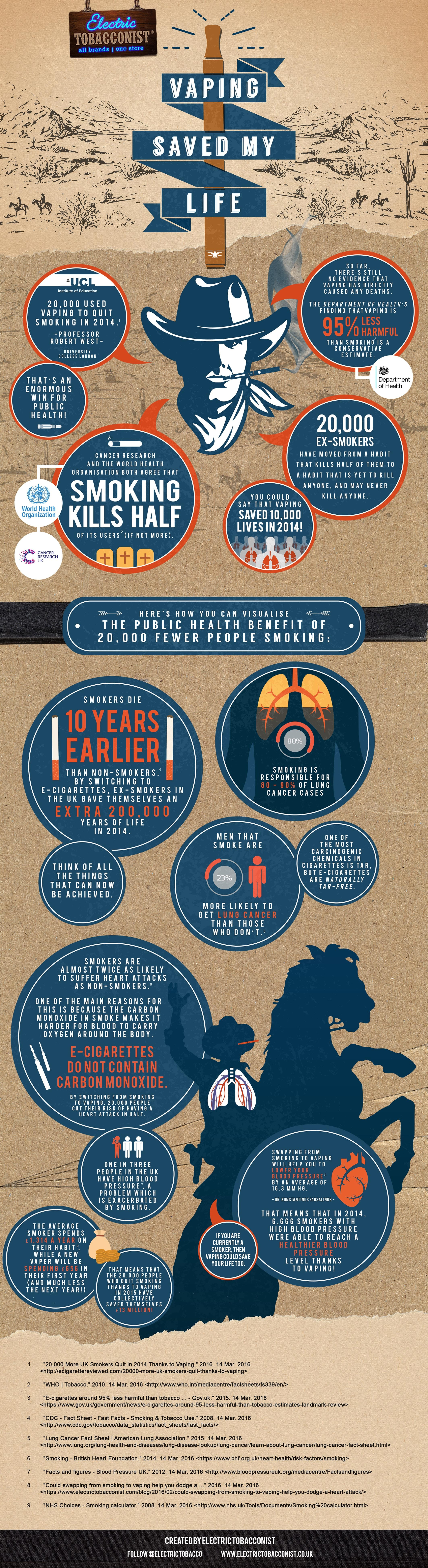 Vaping Saved My Life – Electric Tobacconist Infographic UK